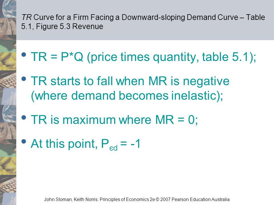 TR = P*Q (price times quantity, table 5.1);