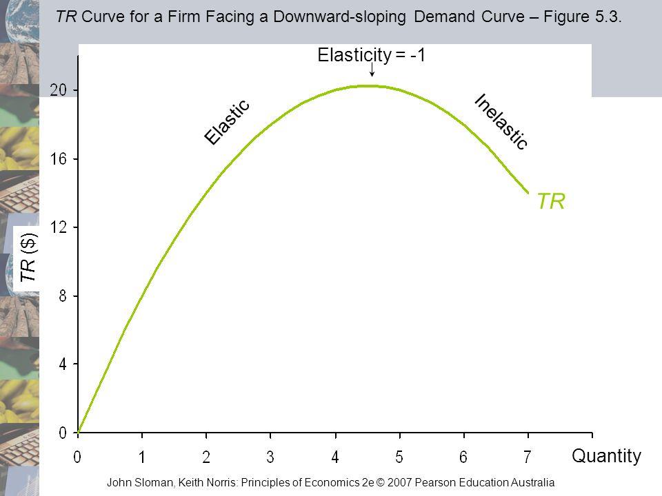 TR Elasticity = -1 Inelastic Elastic TR ($) Quantity