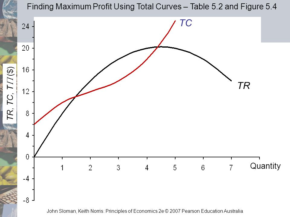 Finding Maximum Profit Using Total Curves – Table 5.2 and Figure 5.4