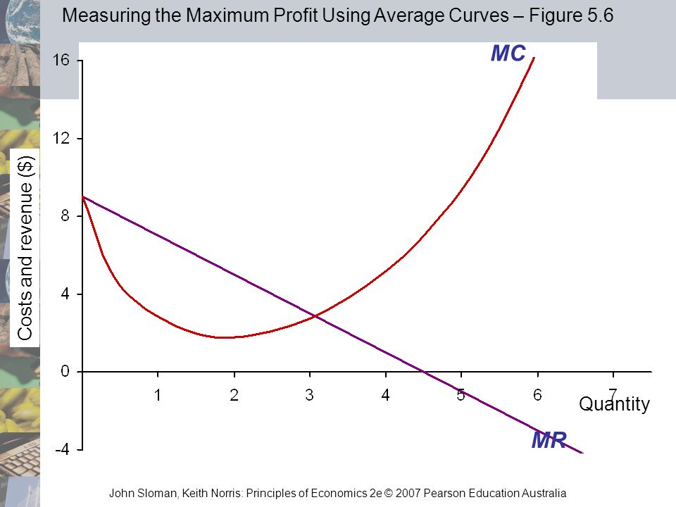 Measuring the Maximum Profit Using Average Curves – Figure 5.6