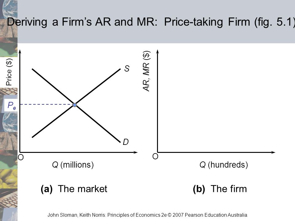 Deriving a Firm's AR and MR: Price-taking Firm (fig. 5.1)