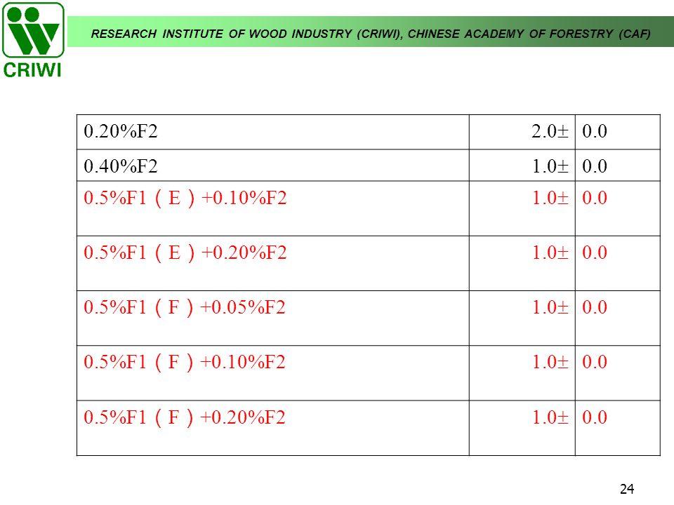 0.20%F2 2.0 0.0. 0.40%F2. 1.0 0.5%F1(E)+0.10%F2. 0.5%F1(E)+0.20%F2. 0.5%F1(F)+0.05%F2. 0.5%F1(F)+0.10%F2.