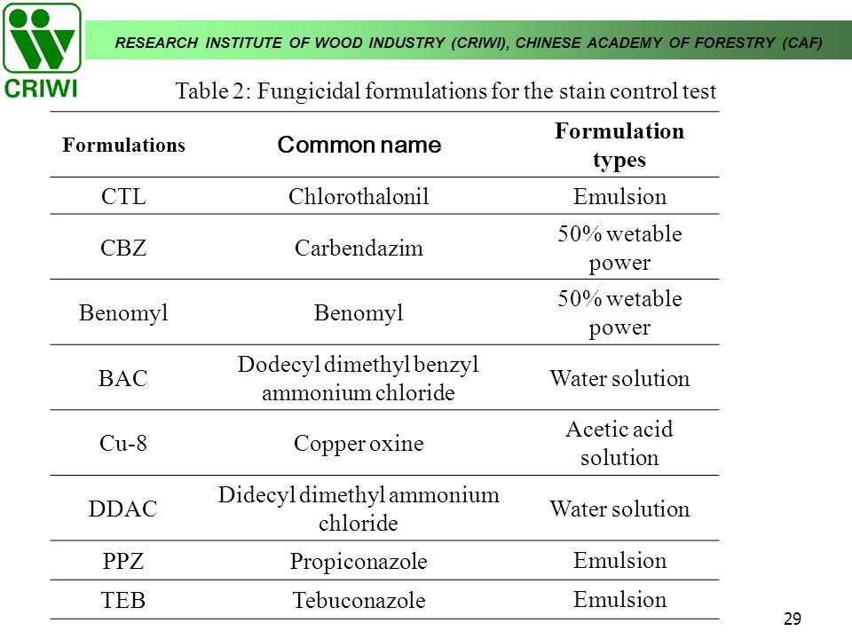 Table 2: Fungicidal formulations for the stain control test