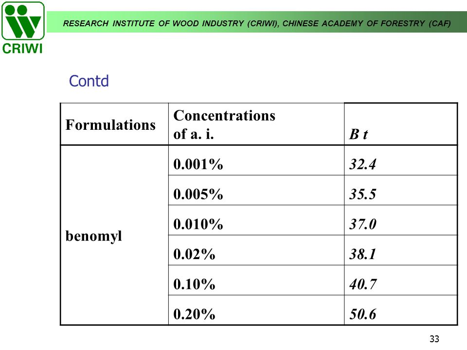 Contd Formulations. Concentrations. of a. i. B t. benomyl. 0.001% 32.4. 0.005% 35.5. 0.010%