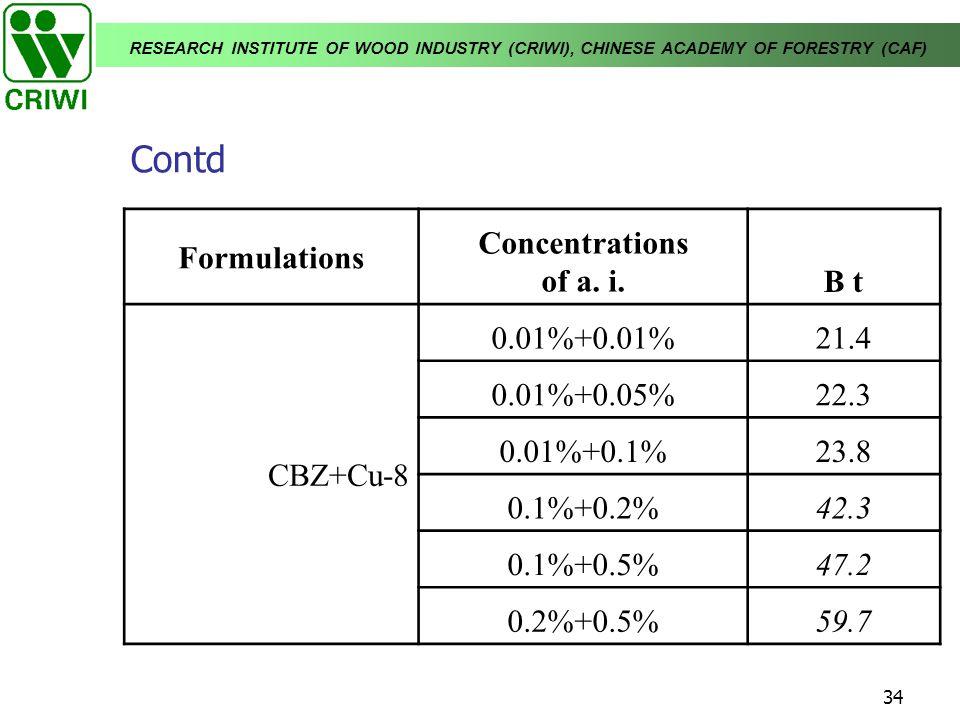 Contd Formulations Concentrations of a. i. B t CBZ+Cu-8 0.01%+0.01%