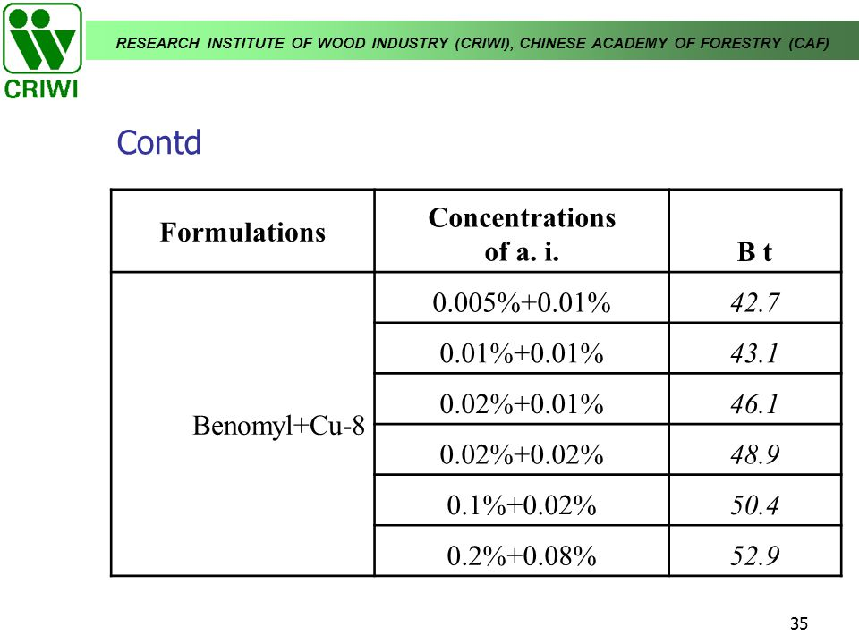 Contd Formulations Concentrations of a. i. B t Benomyl+Cu-8