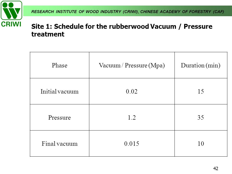 Site 1: Schedule for the rubberwood Vacuum / Pressure treatment