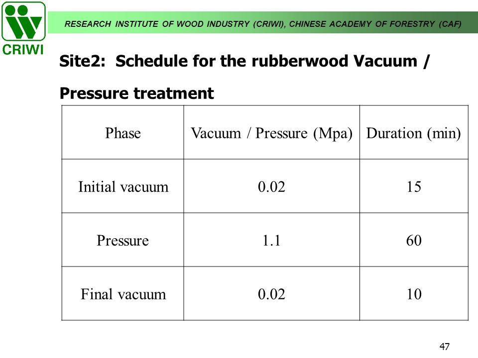 Site2: Schedule for the rubberwood Vacuum / Pressure treatment