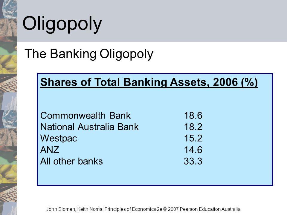 Oligopoly The Banking Oligopoly