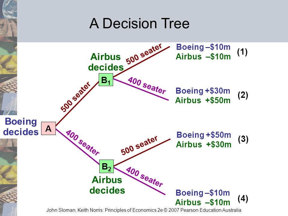 boeings decision Airbus boeing and the airlines industry print  boeing's lost market share has often been attributed to its poor corporate strategy and decision-making and the.
