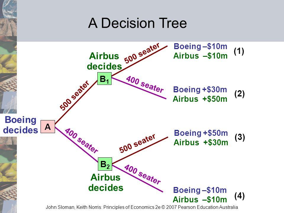 A Decision Tree Airbus decides Boeing decides Airbus decides (1) B1