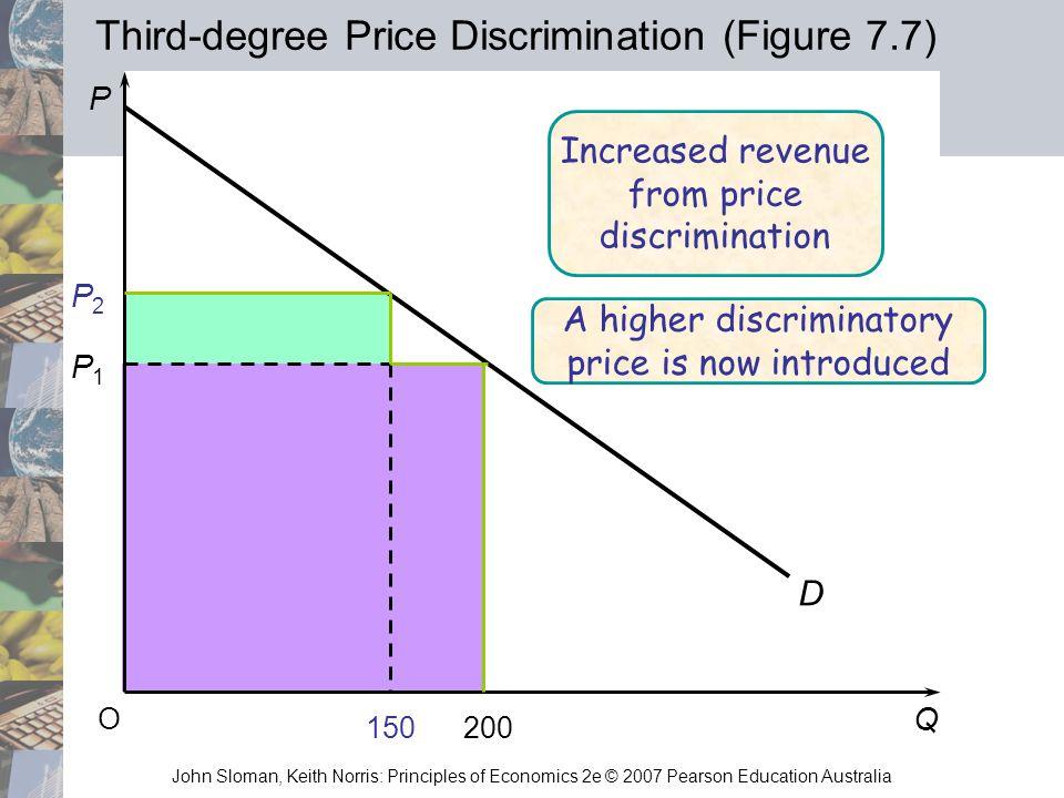 Third-degree Price Discrimination (Figure 7.7)