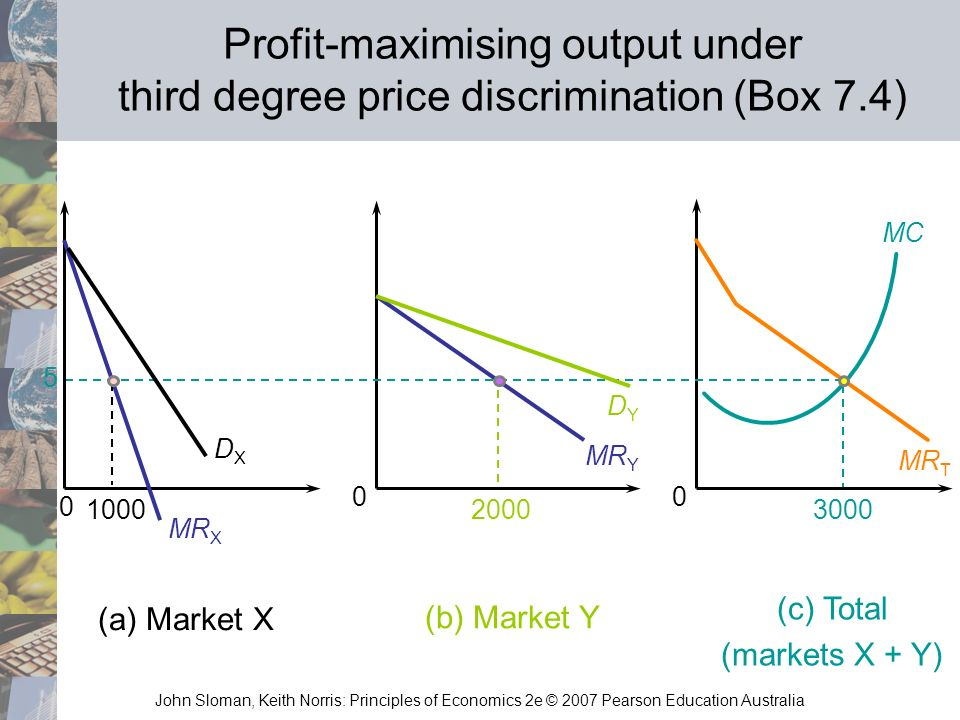 Profit-maximising output under third degree price discrimination (Box 7.4)