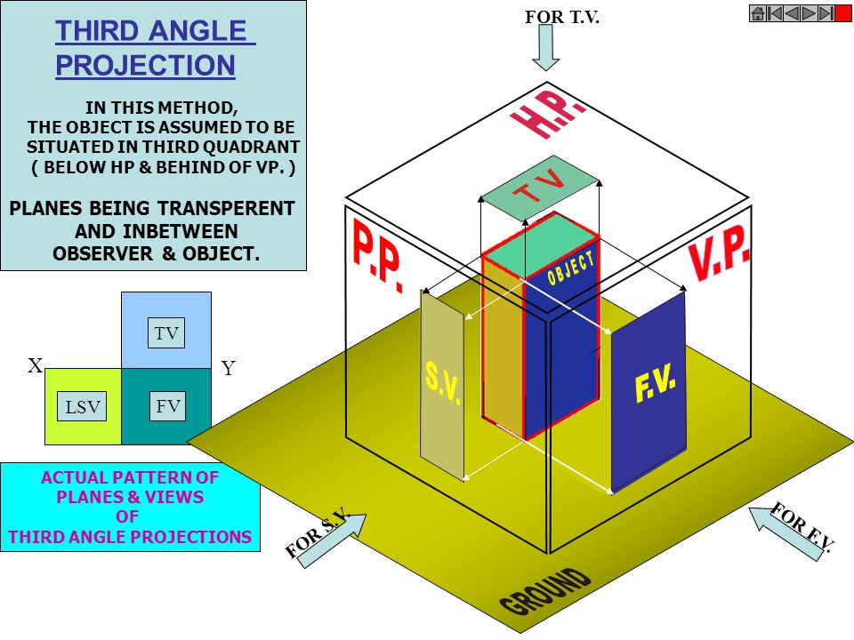 THIRD ANGLE PROJECTION P.P. V.P. OBJECT F.V. X Y S.V. FOR T.V.