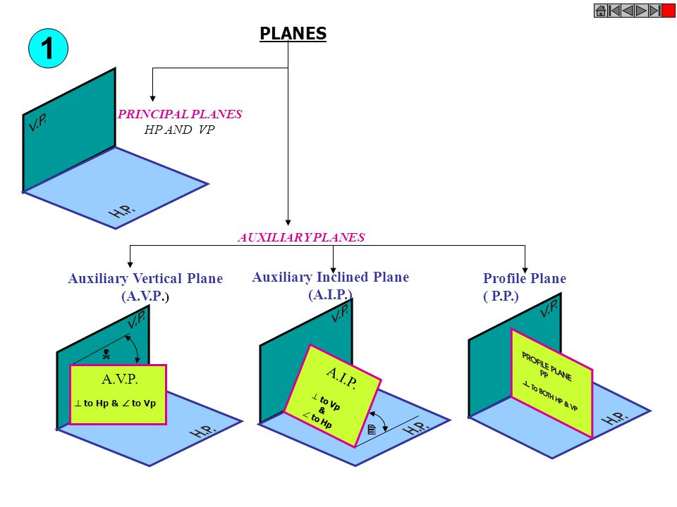 Auxiliary Vertical Plane Auxiliary Inclined Plane