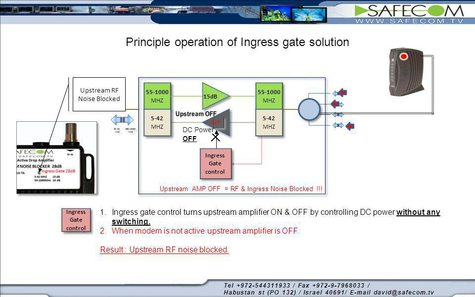 Principle operation of Ingress gate solution