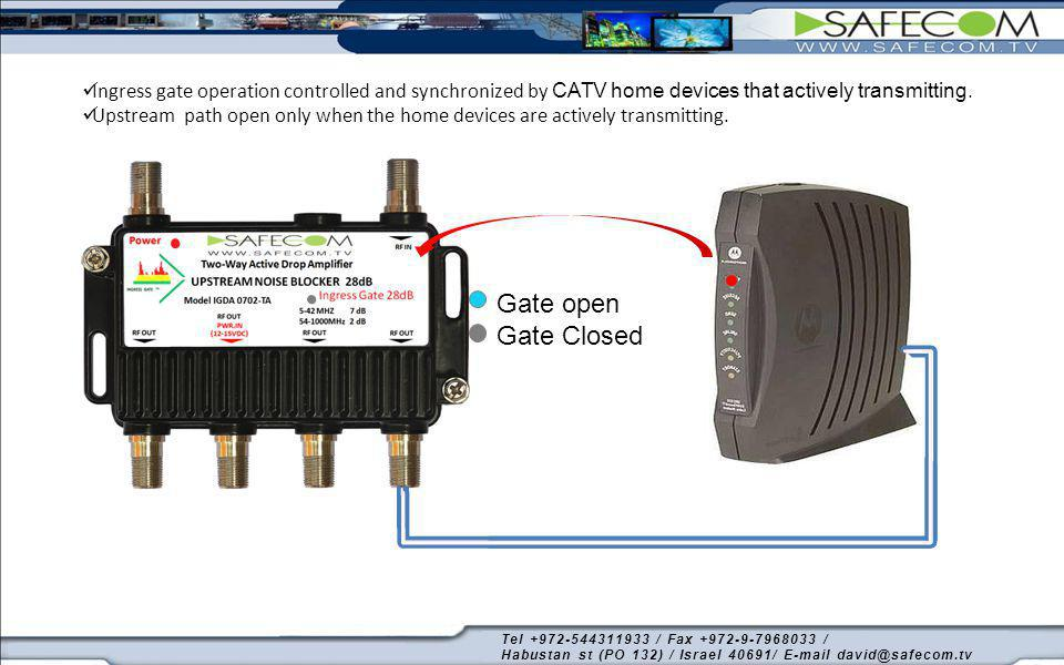 Ingress gate operation controlled and synchronized by CATV home devices that actively transmitting.