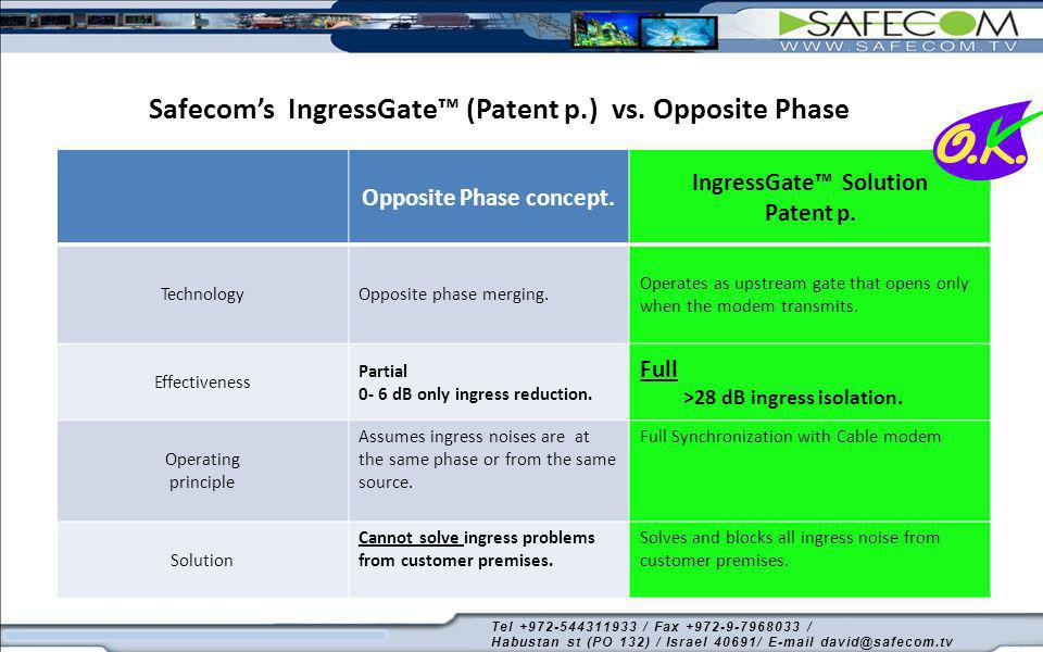 Safecom's IngressGate™ (Patent p.) vs. Opposite Phase