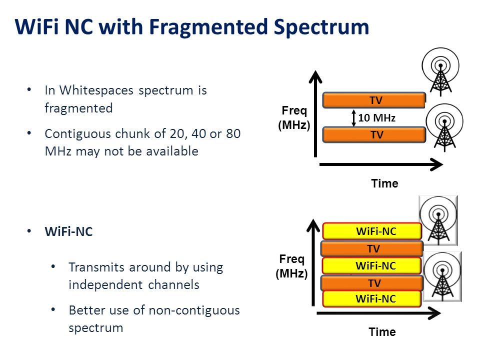 WiFi NC with Fragmented Spectrum