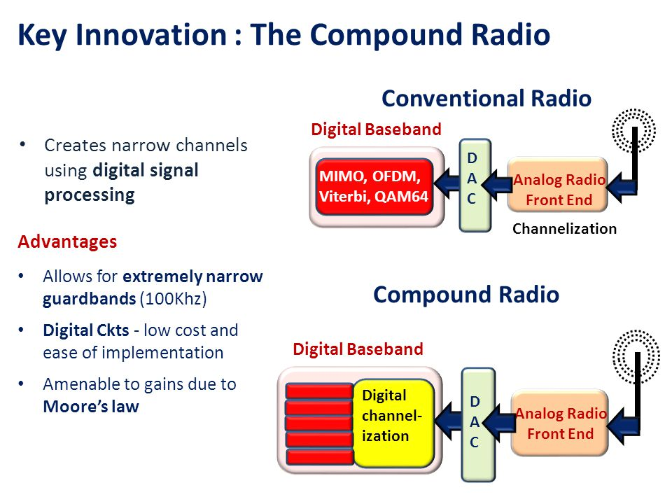 Key Innovation : The Compound Radio