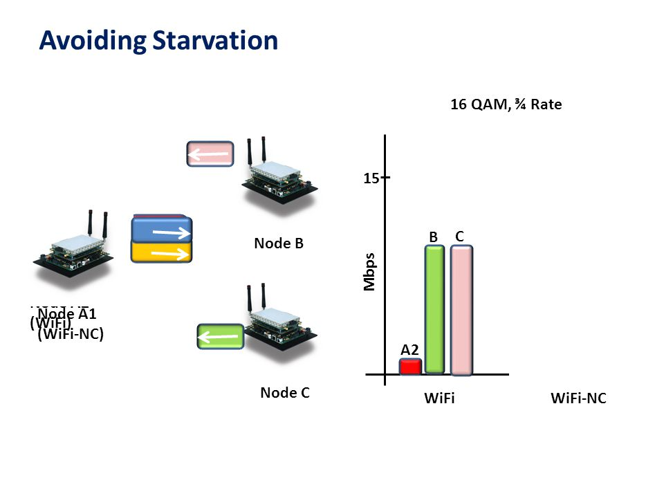 Avoiding Starvation 16 QAM, ¾ Rate 15 Mbps A2 B C A1 Agg A1 Node B