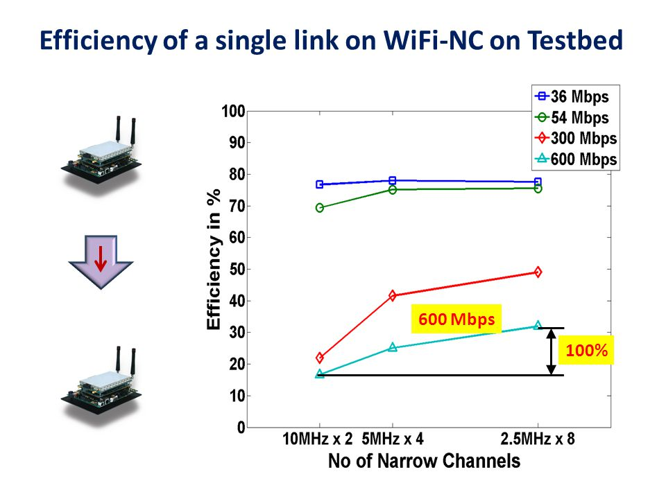 Efficiency of a single link on WiFi-NC on Testbed
