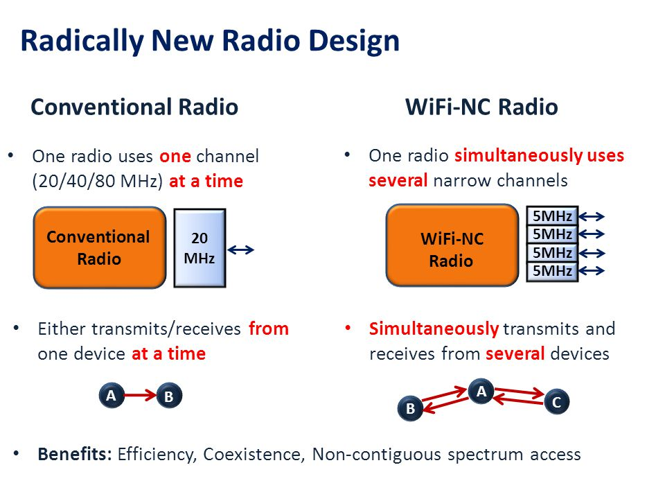 Radically New Radio Design