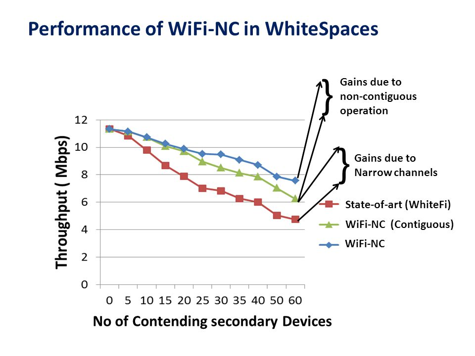 } } Performance of WiFi-NC in WhiteSpaces