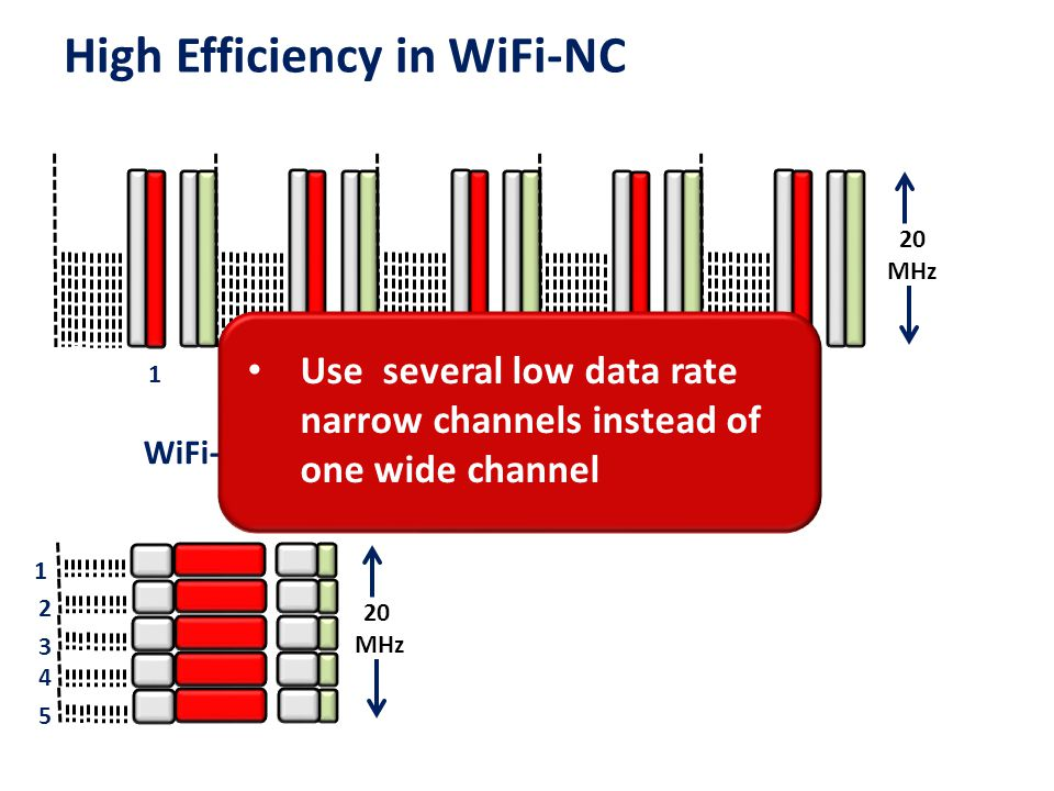 High Efficiency in WiFi-NC