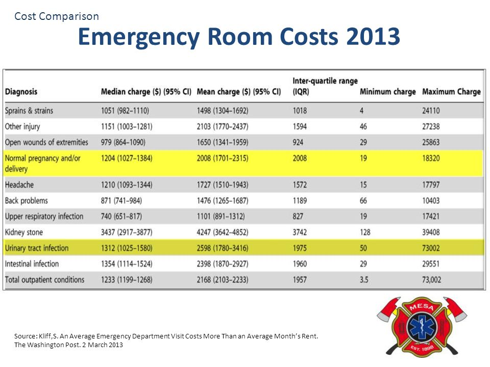 Emergency Room Costs 2013 Cost Comparison