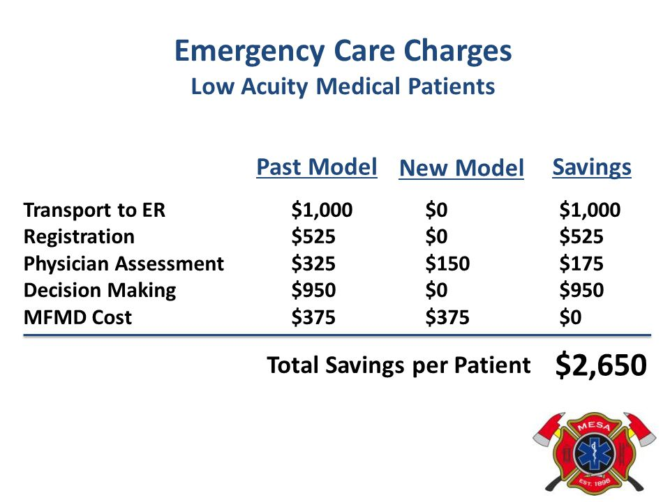 Emergency Care Charges Low Acuity Medical Patients