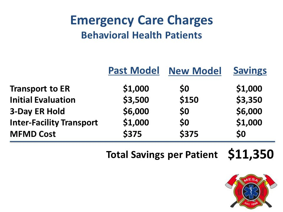 Emergency Care Charges Behavioral Health Patients