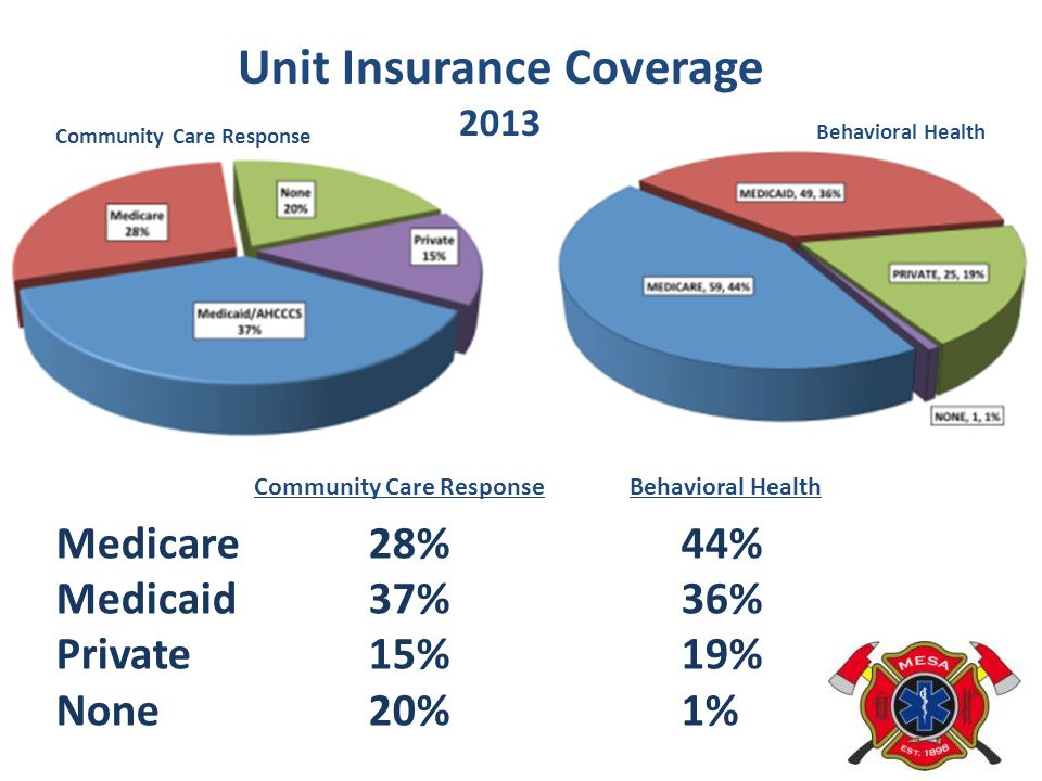Unit Insurance Coverage