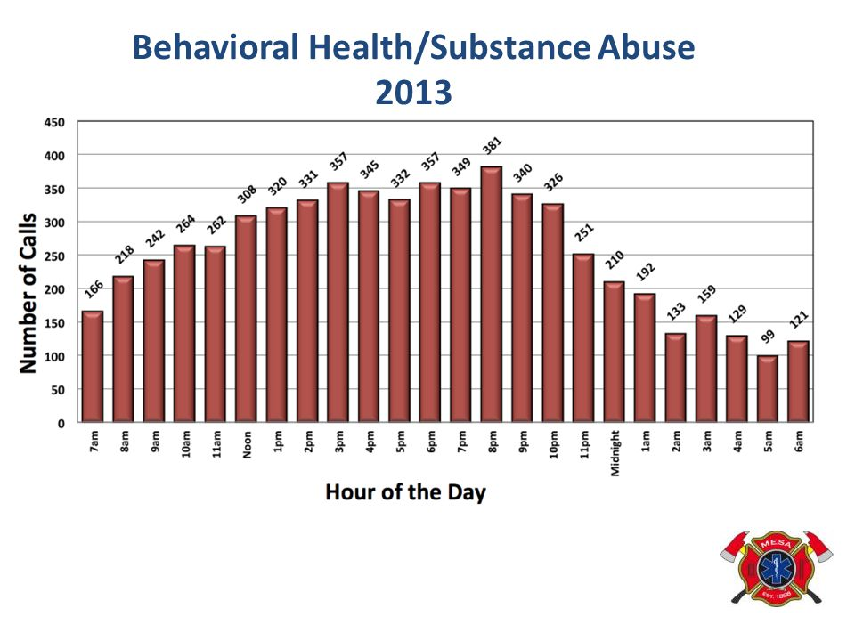 Behavioral Health/Substance Abuse
