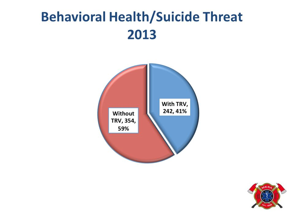 Behavioral Health/Suicide Threat