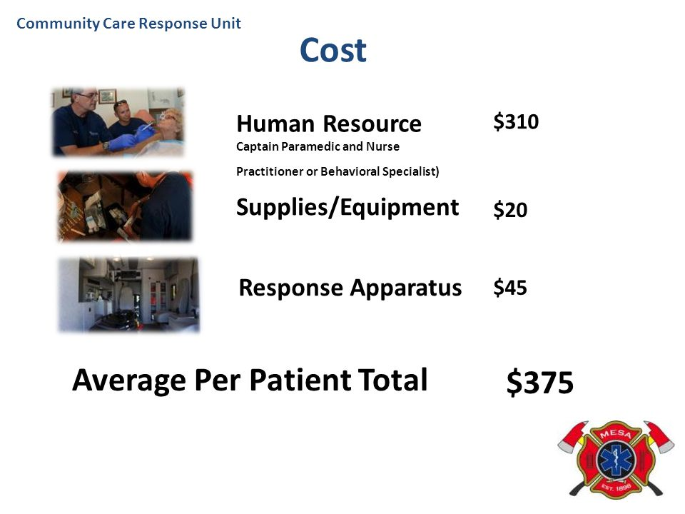 Cost Average Per Patient Total $375 Human Resource Supplies/Equipment