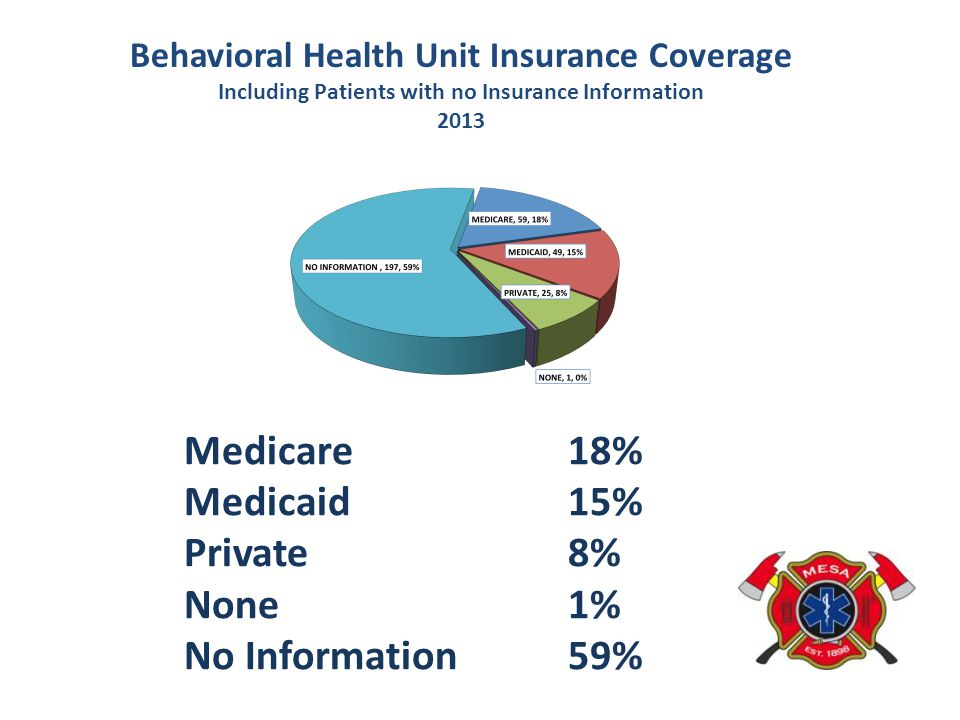 Medicare 18% Medicaid 15% Private 8% None 1% No Information 59%