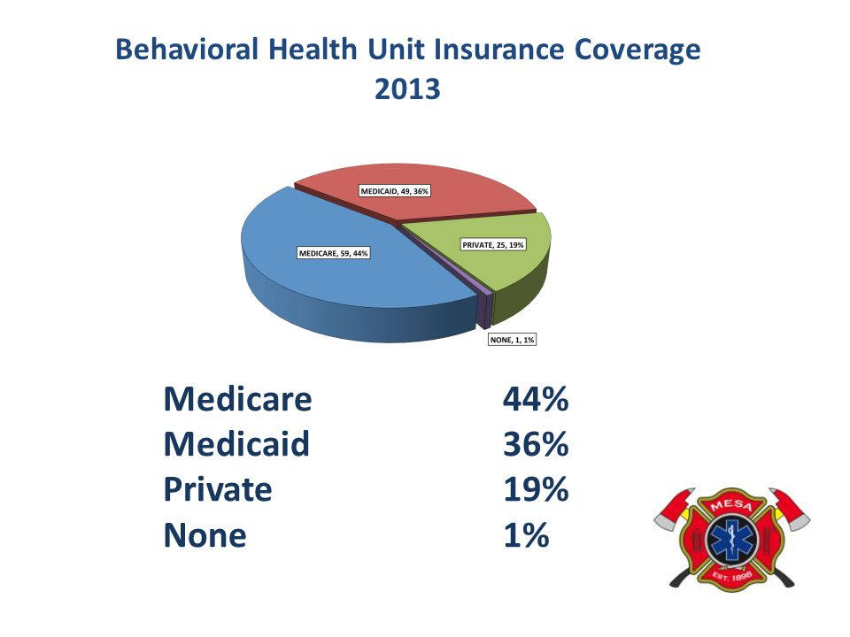 Behavioral Health Unit Insurance Coverage