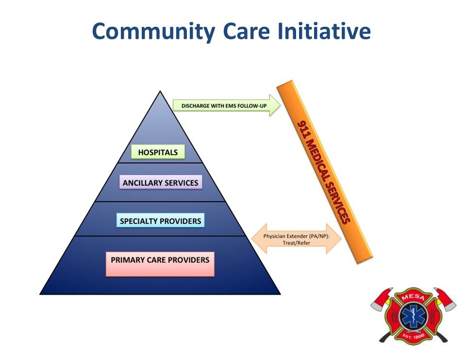 Community Care Initiative