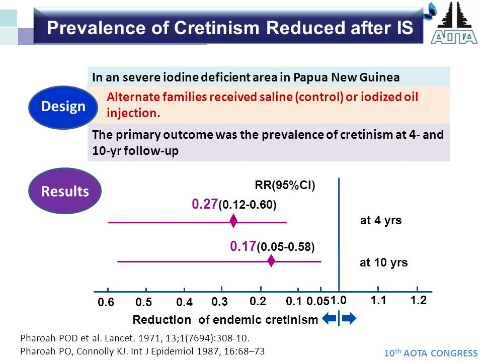 Prevalence of Cretinism Reduced after IS