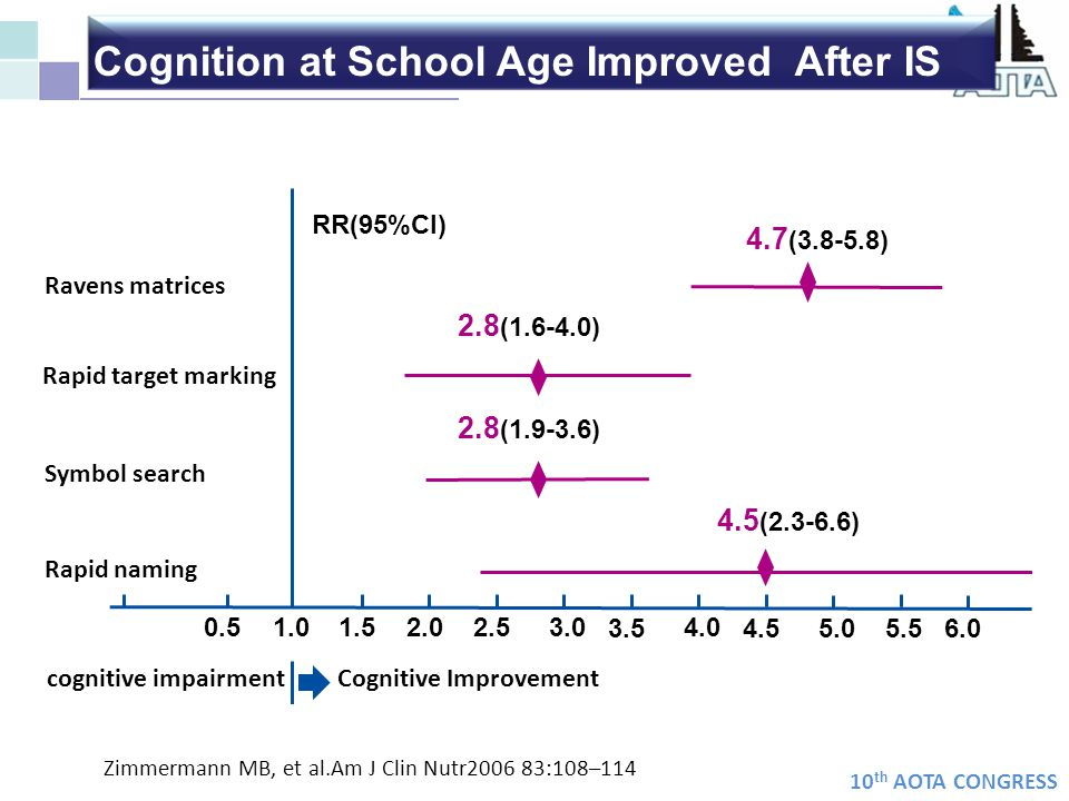 Cognition at School Age Improved After IS