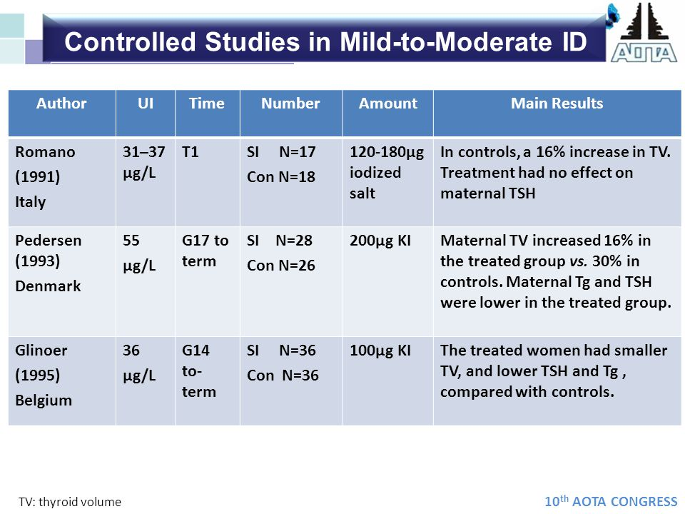 Controlled Studies in Mild-to-Moderate ID