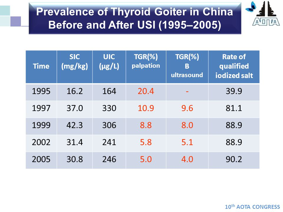 Prevalence of Thyroid Goiter in China Before and After USI (1995–2005)