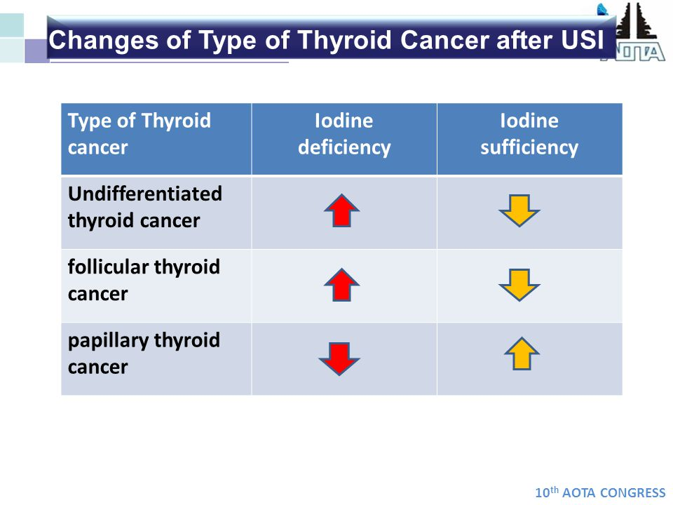 Changes of Type of Thyroid Cancer after USI