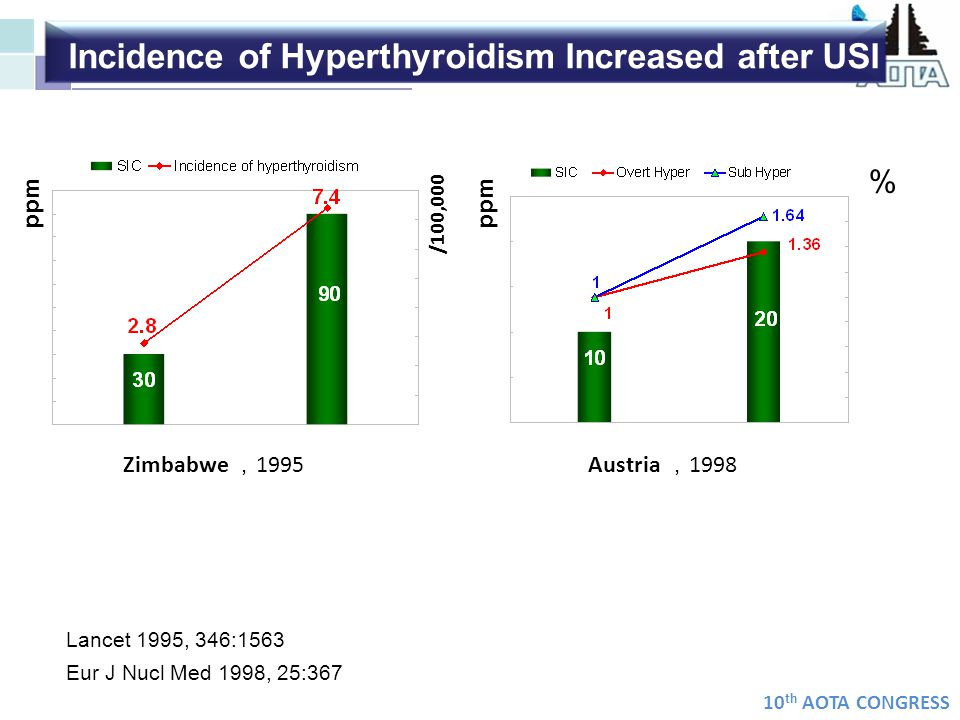 Incidence of Hyperthyroidism Increased after USI