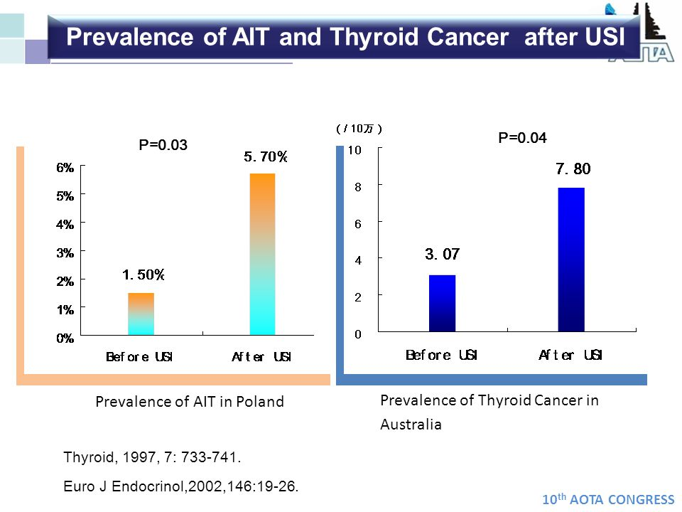 Prevalence of AIT and Thyroid Cancer after USI
