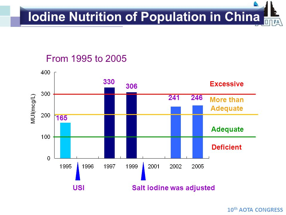 Iodine Nutrition of Population in China