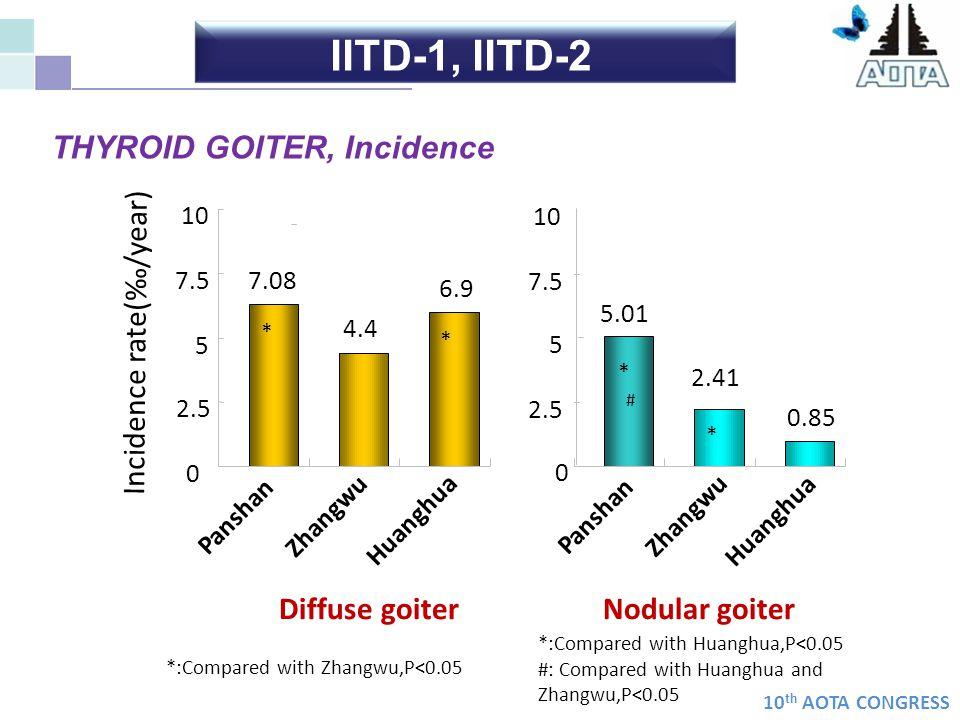 IITD-1, IITD-2 THYROID GOITER, Incidence Incidence rate(‰/year)