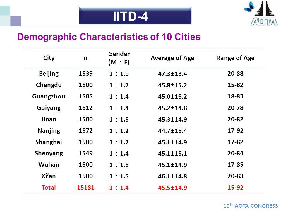 IITD-4 Demographic Characteristics of 10 Cities City n Gender (M:F)
