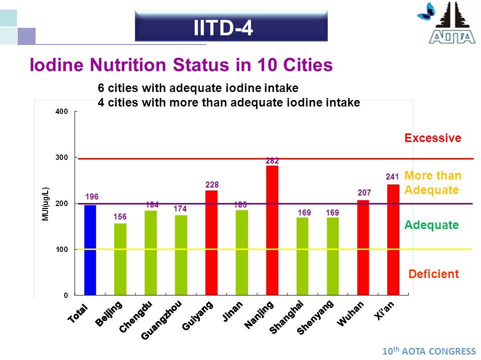 IITD-4 Iodine Nutrition Status in 10 Cities